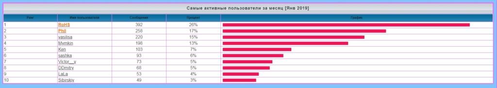 лифт - Статистика  форума 11116