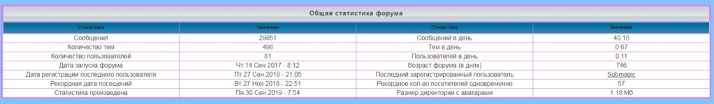 лифт - Статистика  форума 11512