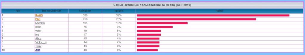 лифт - Статистика  форума 11514