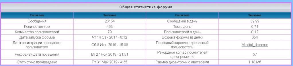лифт - Статистика  форума 1155