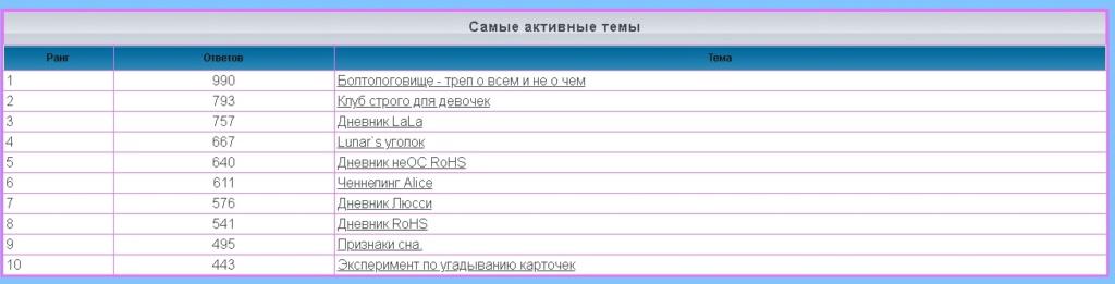 лифт - Статистика  форума 1156