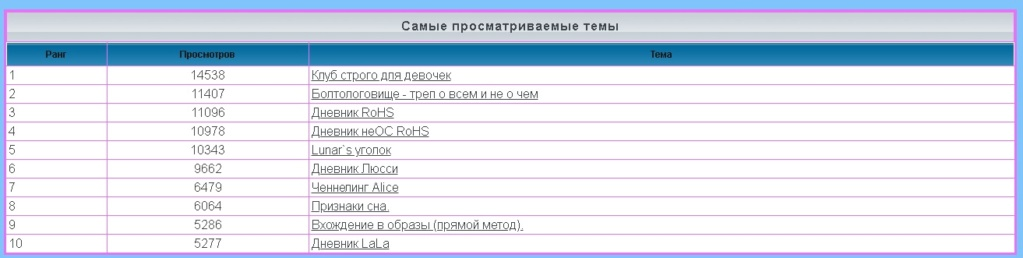 лифт - Статистика  форума 1157
