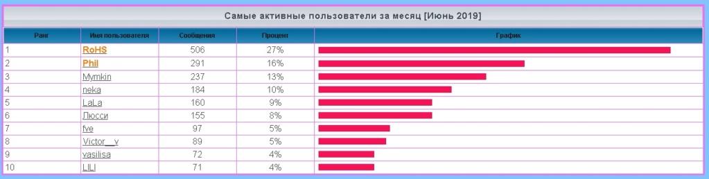лифт - Статистика  форума 1158
