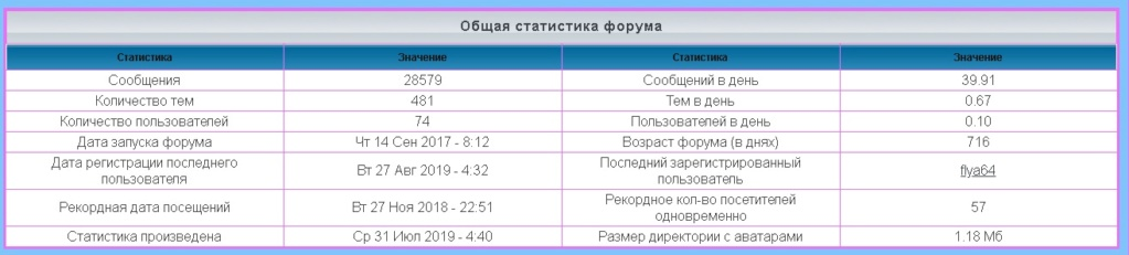 лифт - Статистика  форума 1160
