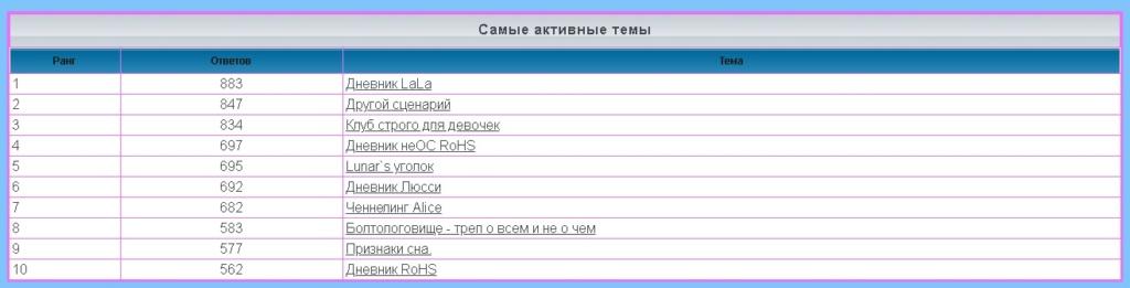 лифт - Статистика  форума 1161