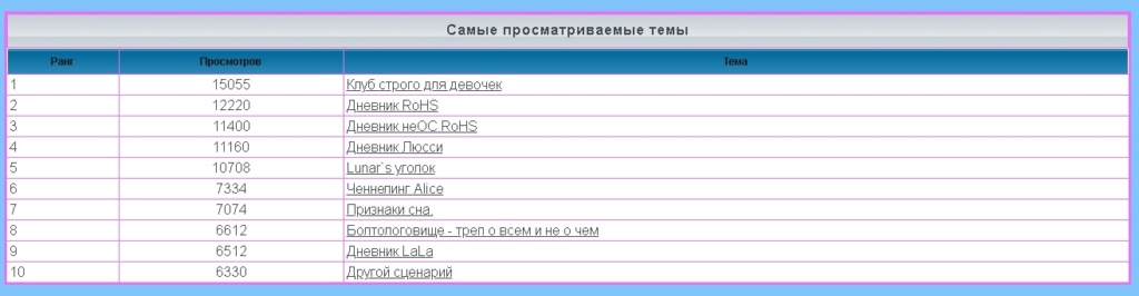 лифт - Статистика  форума 1162