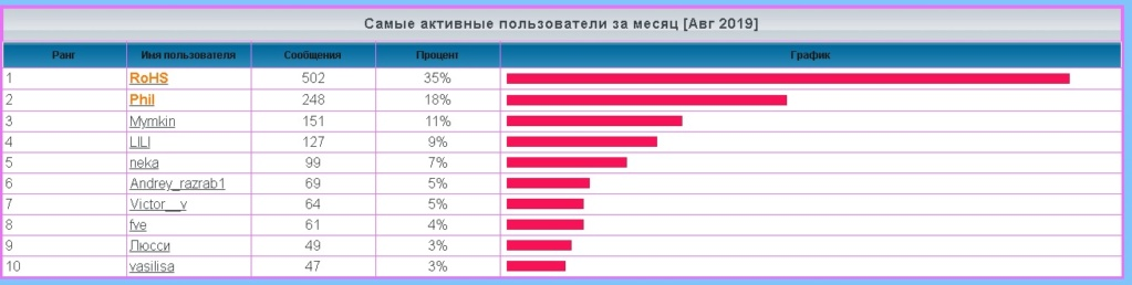 лифт - Статистика  форума 1163