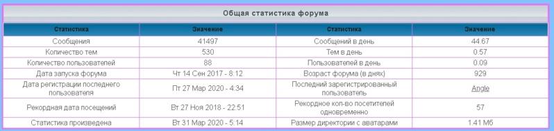 лифт - Статистика  форума 1173