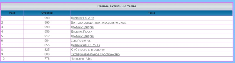 лифт - Статистика  форума 1174