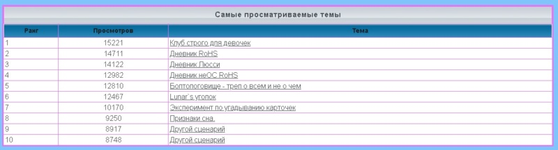 лифт - Статистика  форума 1175