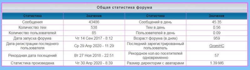 лифт - Статистика  форума 1177