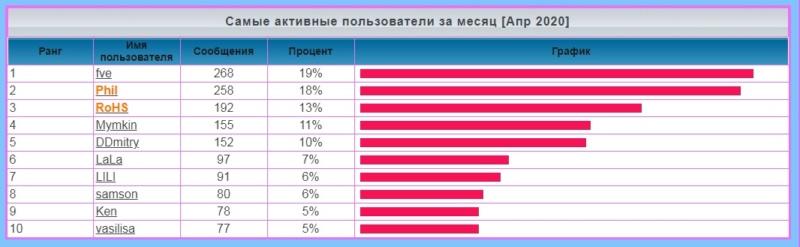 лифт - Статистика  форума 1179