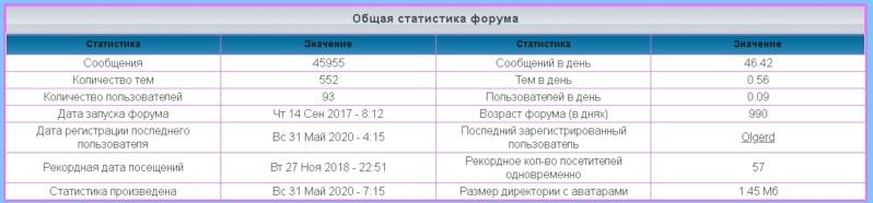 лифт - Статистика  форума 1189