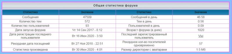 лифт - Статистика  форума 1193