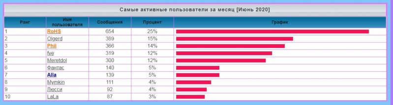лифт - Статистика  форума 1195