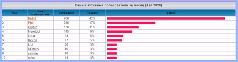 Статистика  форума - Страница 2 1219