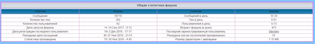 лифт - Статистика  форума 177