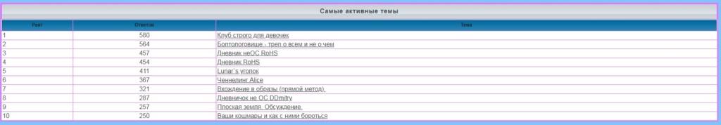 лифт - Статистика  форума 178