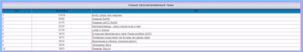 лифт - Статистика  форума 179