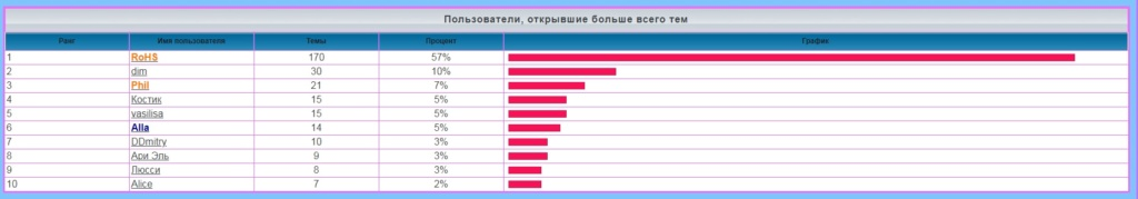 лифт - Статистика  форума 180