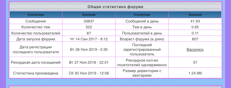 лифт - Статистика  форума 20c66710