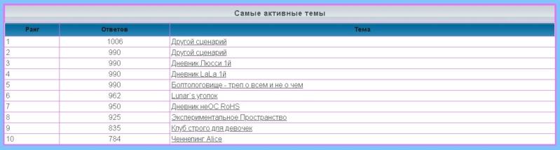 лифт - Статистика  форума 225