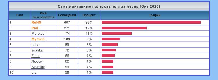 Статистика  форума - Страница 2 26a28f10