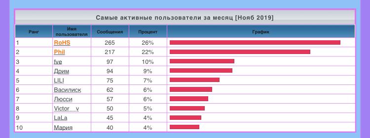 лифт - Статистика  форума 2b387010