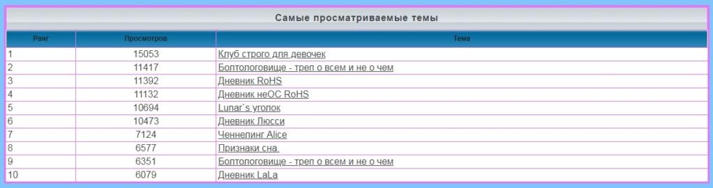 лифт - Статистика  форума 616