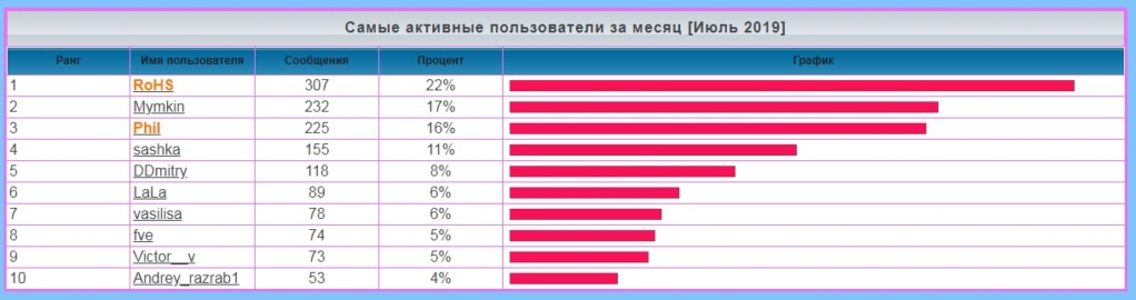 лифт - Статистика  форума 617