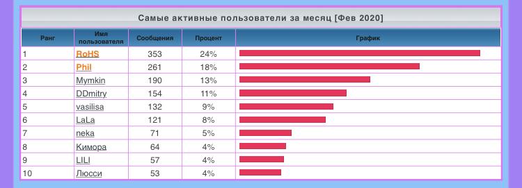 лифт - Статистика  форума A4282310