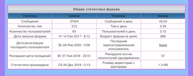 лифт - Статистика  форума B8121f10