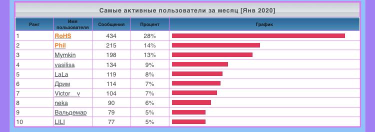 лифт - Статистика  форума C19b3310