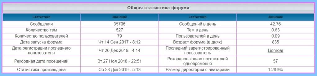 лифт - Статистика  форума Eaaaa10