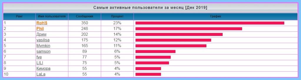лифт - Статистика  форума Eaaaa12