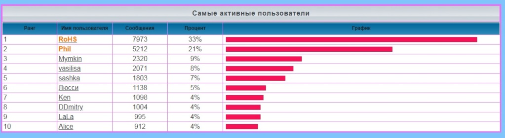 лифт - Статистика  форума Eaaaa13