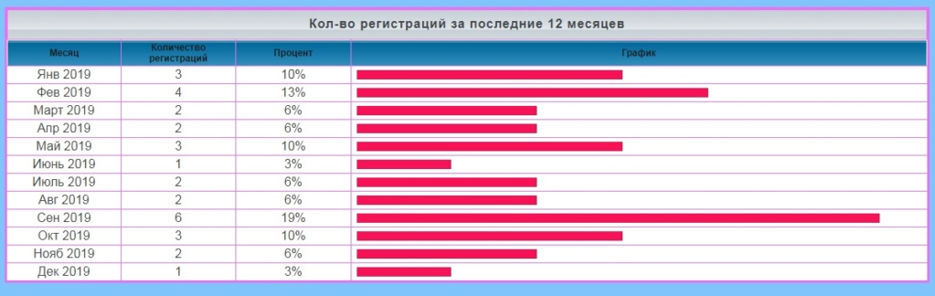 лифт - Статистика  форума Eaaaa14