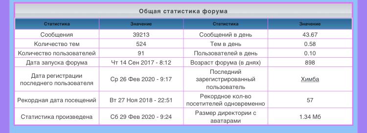лифт - Статистика  форума Fdcce410