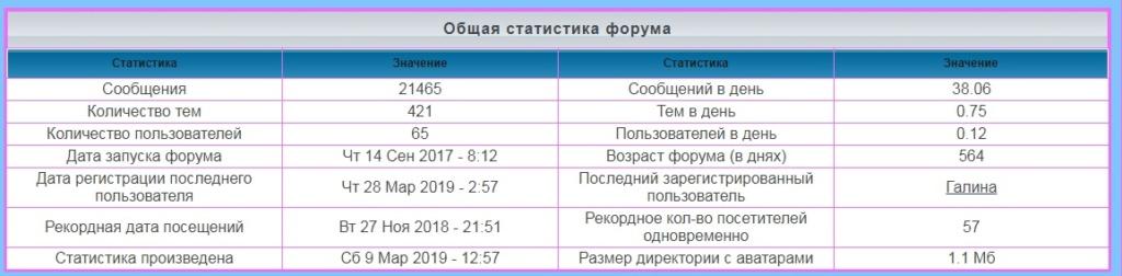 лифт - Статистика  форума Iaa46