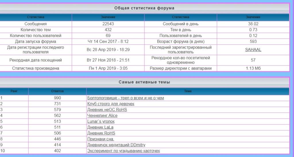 лифт - Статистика  форума Iaa58