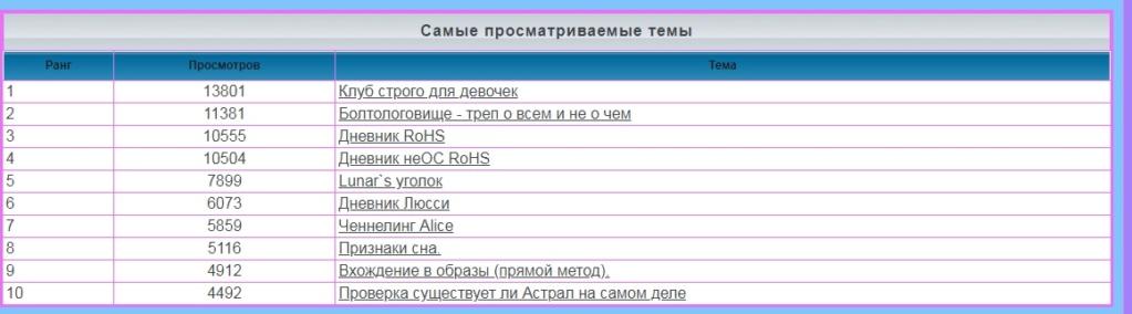 лифт - Статистика  форума Iaa59