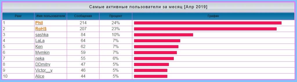 лифт - Статистика  форума Iaa60