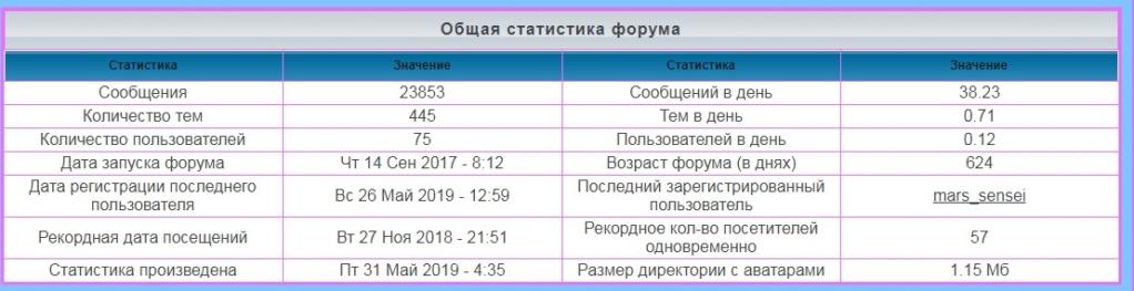 лифт - Статистика  форума Iaa80