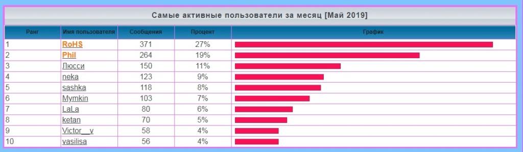 лифт - Статистика  форума Iaa82