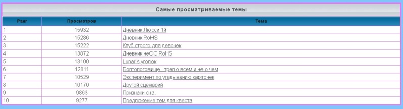 лифт - Статистика  форума S120011