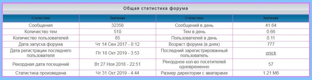 лифт - Статистика  форума Saaa10
