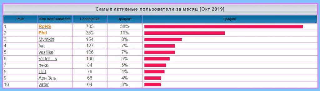 лифт - Статистика  форума Saaa12