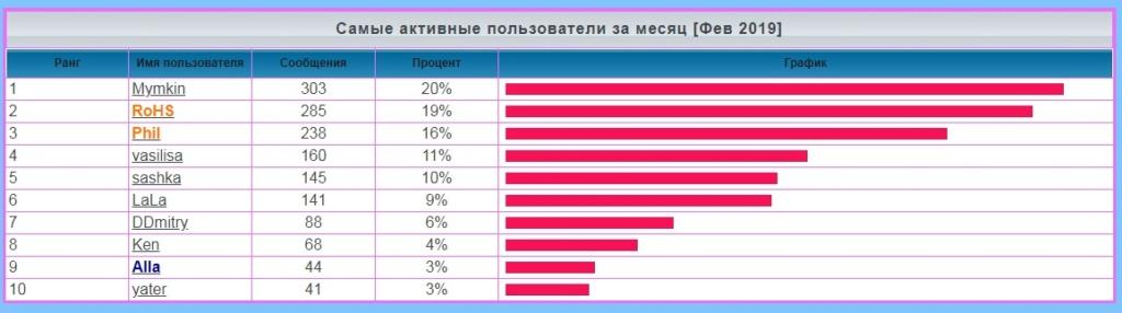 лифт - Статистика  форума Xtq_j_12