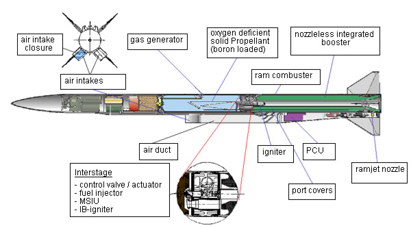 Russian Air-to-Air missiles - Page 12 Meteor10