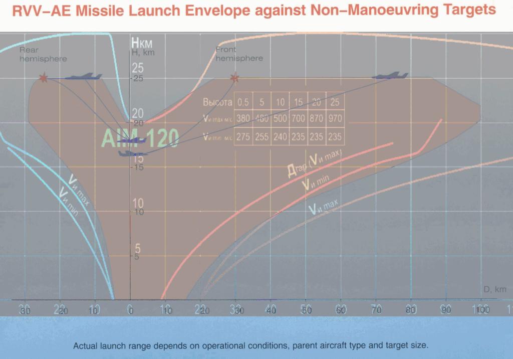 5th gen light mulltirole fighter/Mikoyan LMFS - Page 19 R-77va10